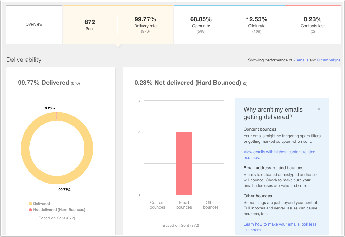 An example of how you can monitor the delivery of your email marketing using Hubspot's Sent/Delivery Rate tab