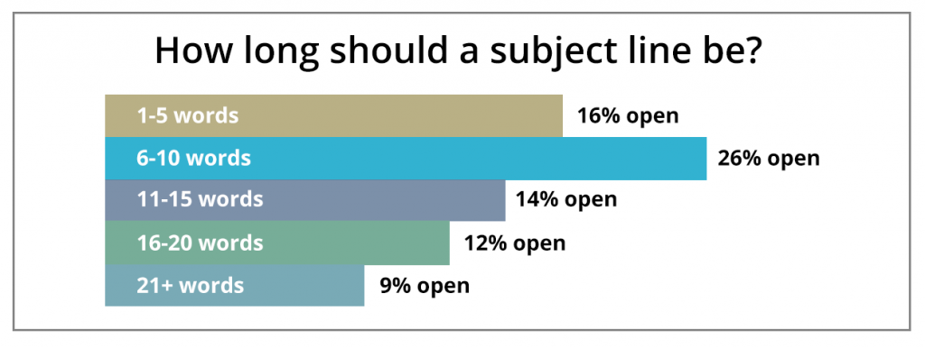 Chart of subject line lengths and cold email open rates.