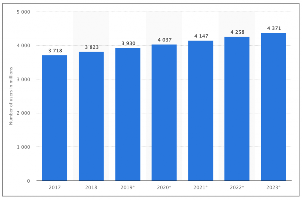 Chart of the number of email users per year.